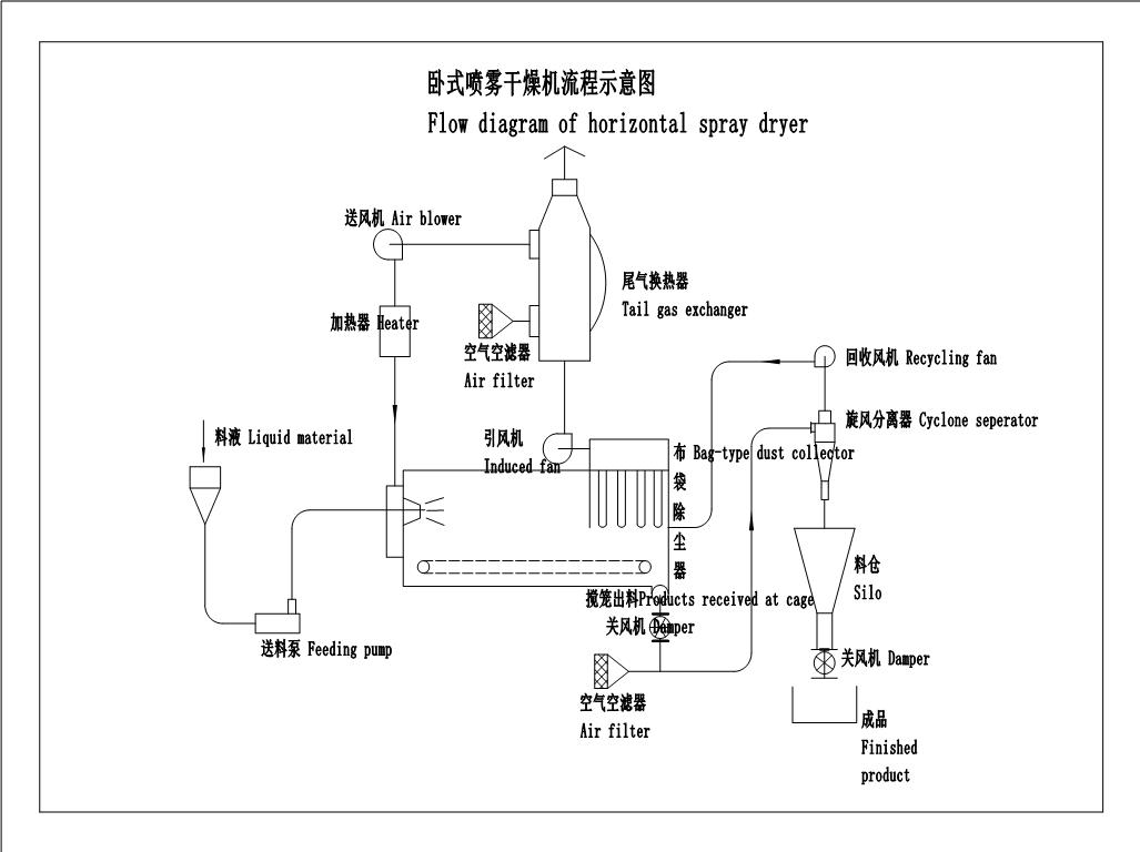 二、结构说明 1. 加热器的形式 由于用户选用的热源不同,一般有电能、蒸汽、天然气、烟道气、煤、油等,加热炉的形式控制各不相同,可根据产品要求和各地的条件选择,具体参照这种类型加热炉的操作使用说明书。 常规加热器有以下几种形式: 1).电加热器 2).蒸汽换热器 3).导热油换热器 4).